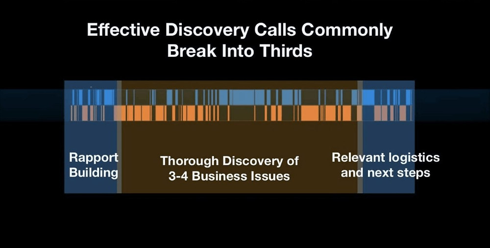 Effective Discovery Calls break into thirds