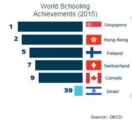הישגי חינוך בעולםEng.jpeg