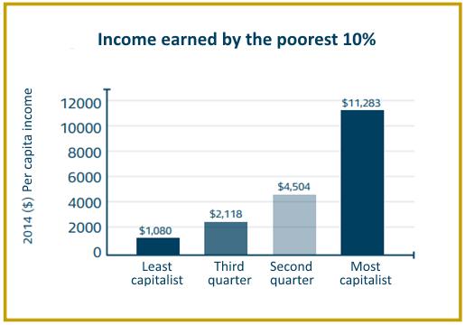 03הכנסה שנתית לאדם עשירון תחתון (1) Eng.