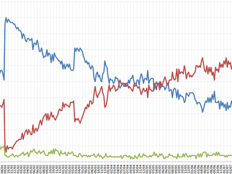 What About Polls Pessimistic on Zehut?