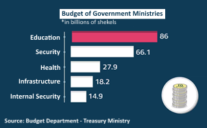 02תקציב משרדי ממשלה (1) Eng.png