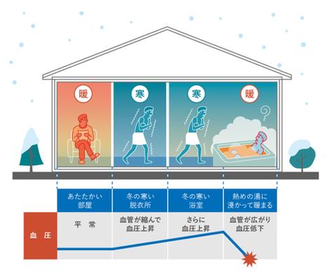 住まいの豆知識 ☛ 断熱性能の高い住宅のメリット-2