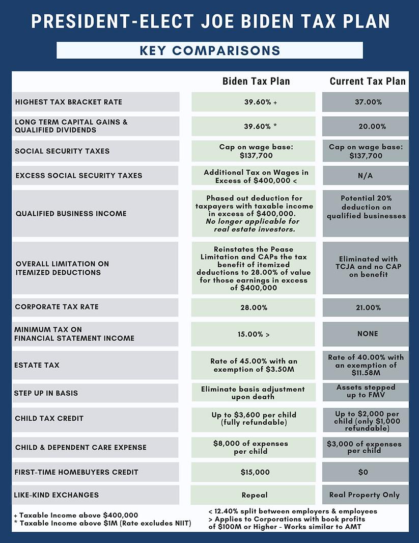Biden Tax Plan Key Comparisons