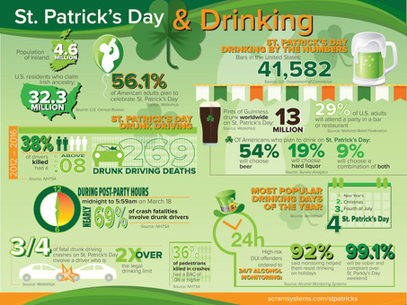 Alarming Statistics about St. Patrick's Day and Drinking