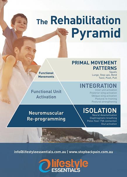 Pyramid of rehab.png