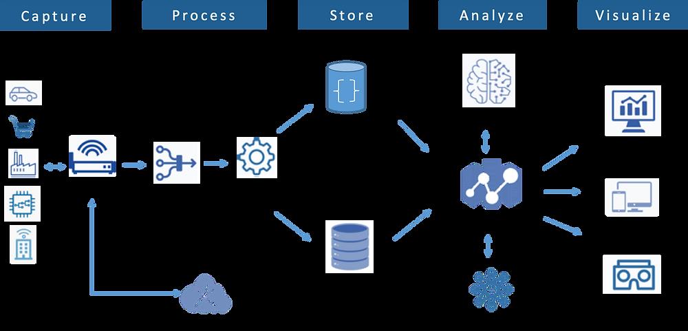 IoT Data Flow