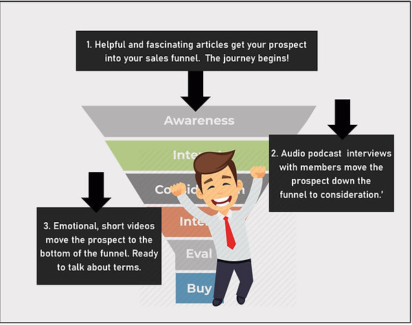 NEWbraska sales funnel revised B.jpg