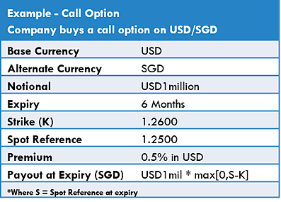 Call and Put Options in Forex Options Trading