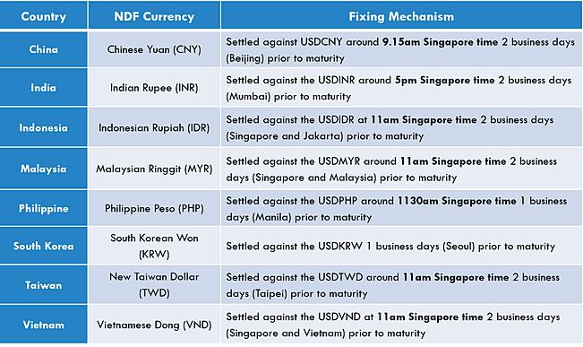 Ndf rupee - Trade setups that work