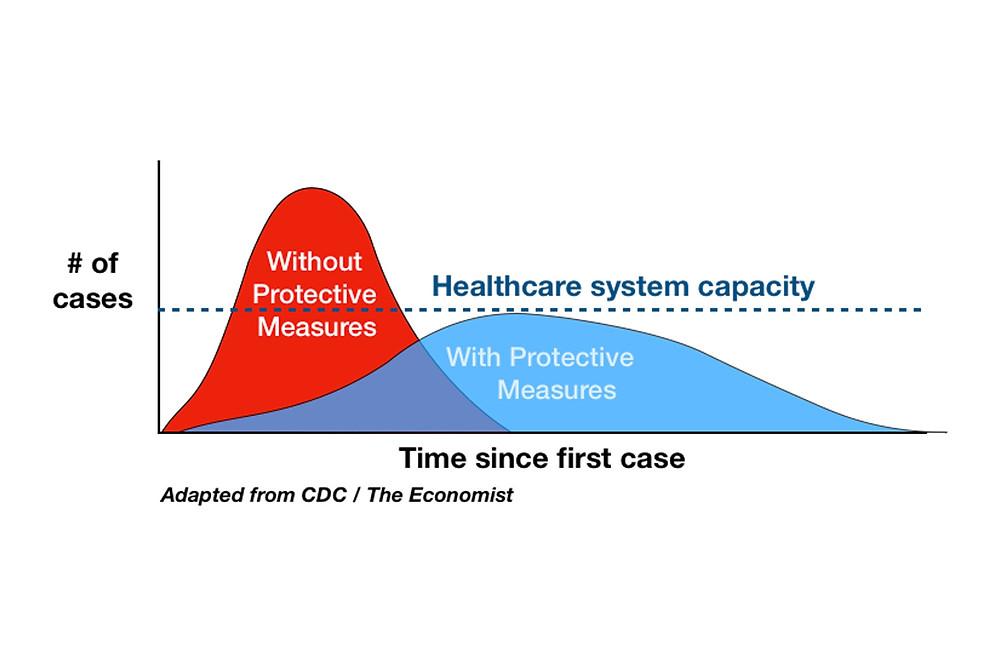 Source: https://www.nytimes.com/article/flatten-curve-coronavirus.html