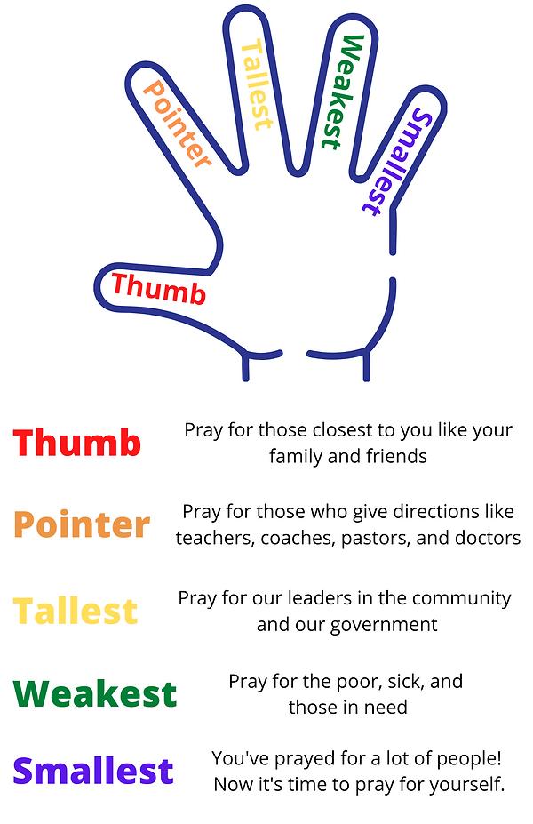 five finger prayer.png