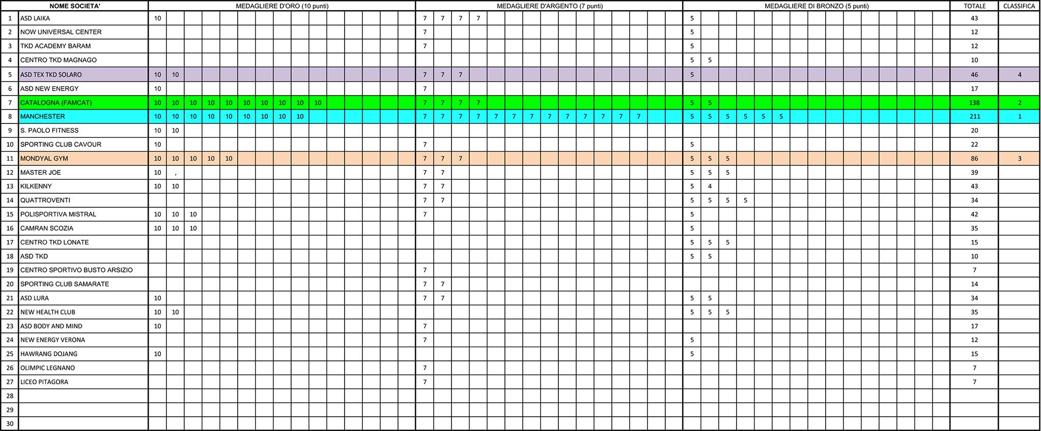 CLASSIFICA x KYORUGI - ASSOCIAZIONI E CATEGORIE (1)-19