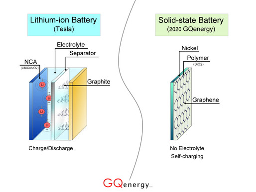 #GQenergy <> #Tesla