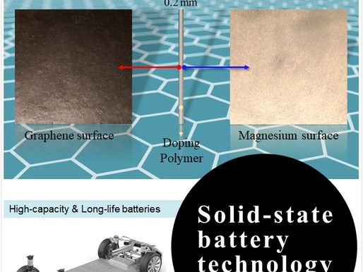 Solid-state battery technology