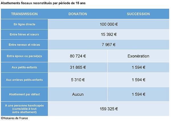 Montant des abattements fiscaux pour les donations et successions