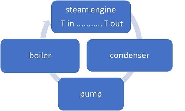 steamengine Cycle.jpg