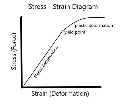 stressstrain21.jpg