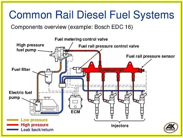 common-rail-diesel-fuel-systems-7-638.jp