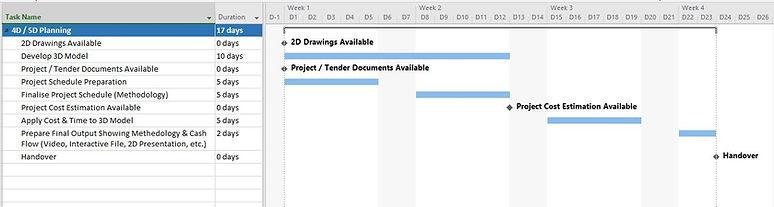 4D / 5D Planning Process
