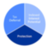 Strategic Wealth Partners- FIA - Newport
