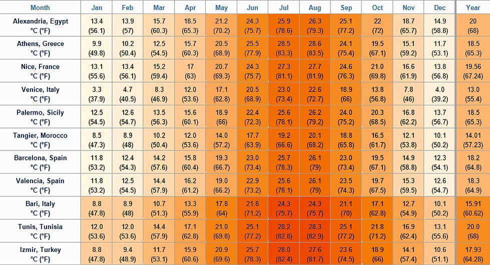 Average Mediterranean Temperatures