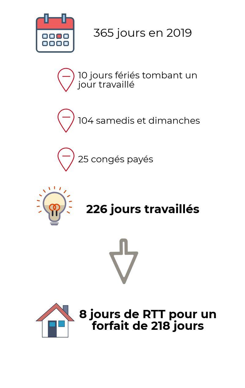 Cadres Au Forfait Jours Quel Nombre De Jours De Rtt En 2019