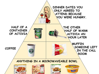The Medical Resident Food Pyramid