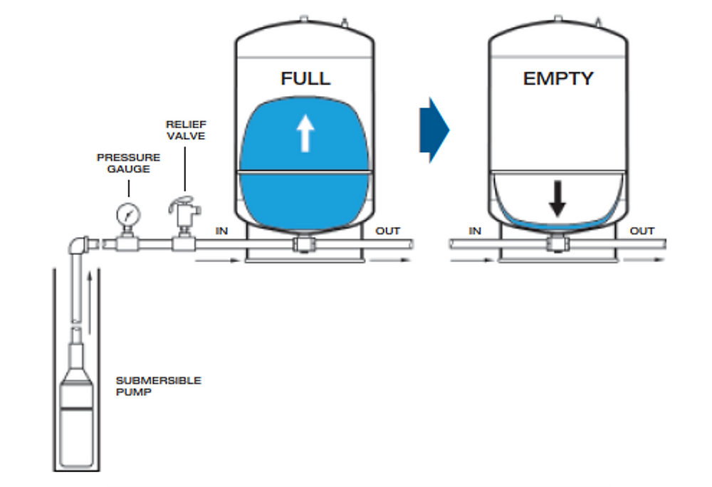 How a Water Pressure Tank Works