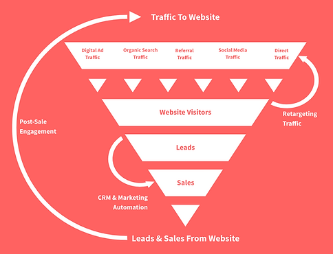 TEG_Digital Marketing