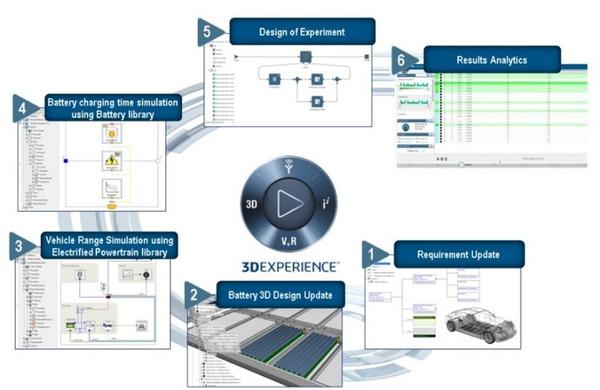 3DExperience Mécatronique Modélisation Systèmes - Dassault Systemes
