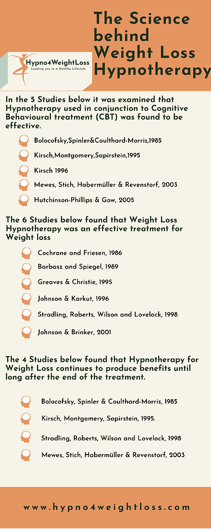 the science behind hypno4weightloss.png