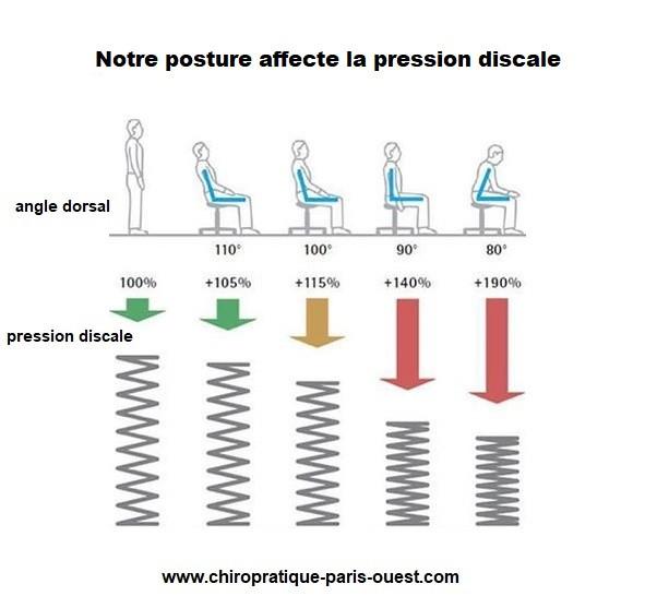 Posture et douleur de dos