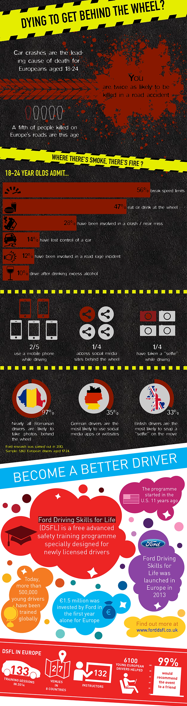 infographic data visualisation ford survey young people dying road wheel