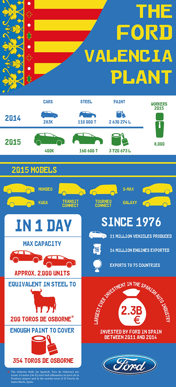 infographic data visualisation  ford valencia plant