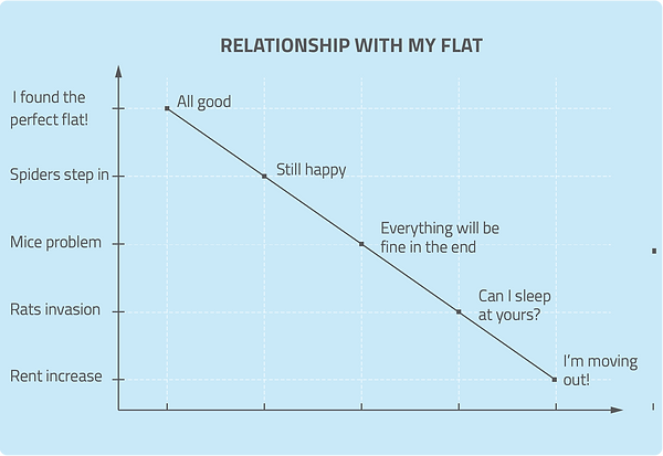 infographic data visualisation funny graph flat renting london