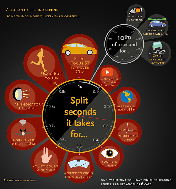 infographic data visualisation what happens in 1 second ford
