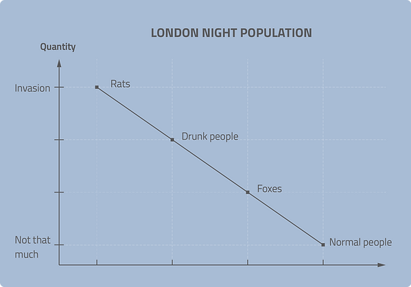 infographic data visualisation london night population funny chart fun graph