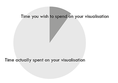 infographic data visualisation time spend vs wish time spent