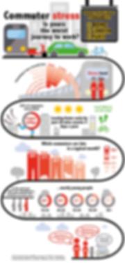 infographic data visualisation commuter stress paris london rome europe work journey