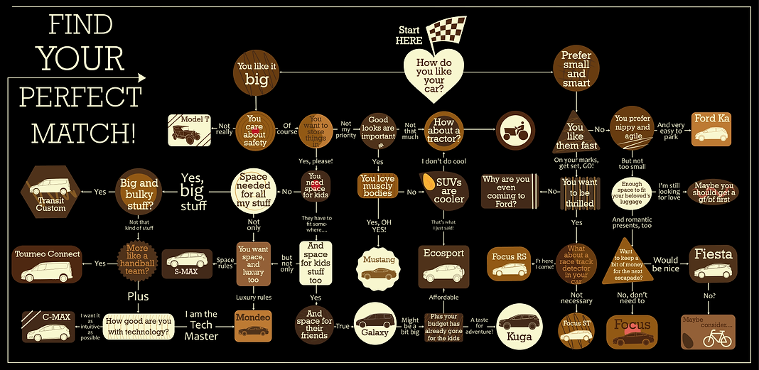 infographic data visualisation choose perfect car valentine car romance test