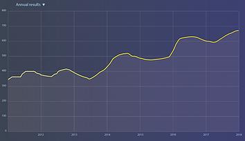 Dashboard Design data visualisation