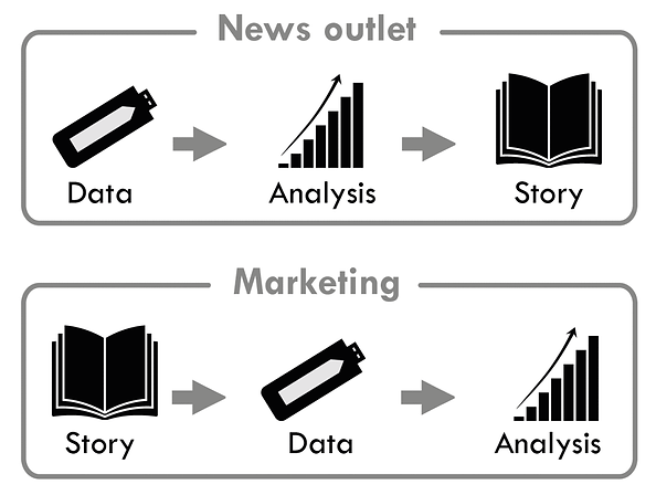 infographic data visualisation marketing data journalism ddj formula