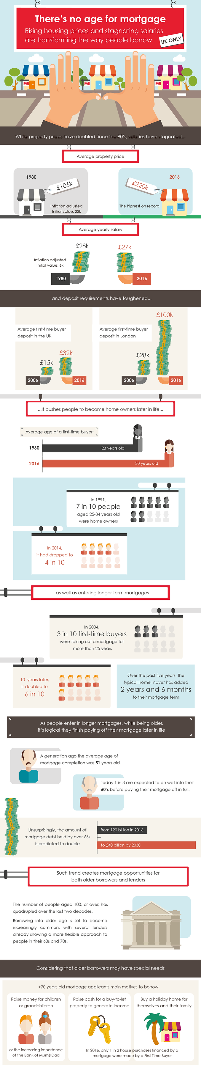 infographic mortgage house price borrow money data visualisation