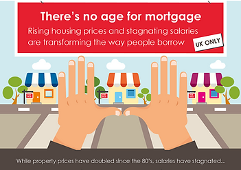 Mortgage infographic data visalisatin