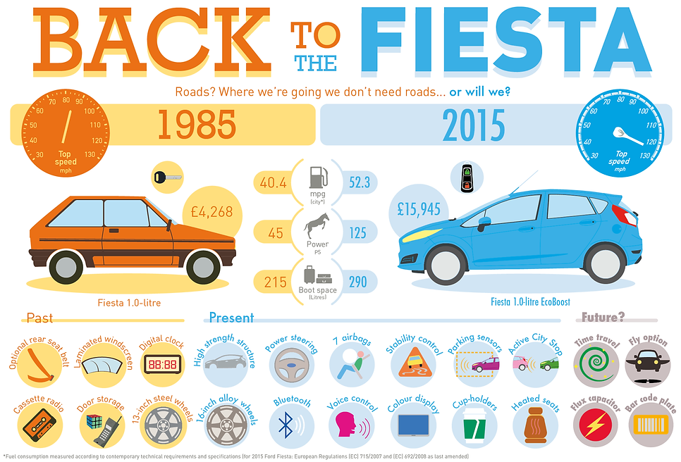 infographic data visualisation back to fiesta comparison old 1985 2015