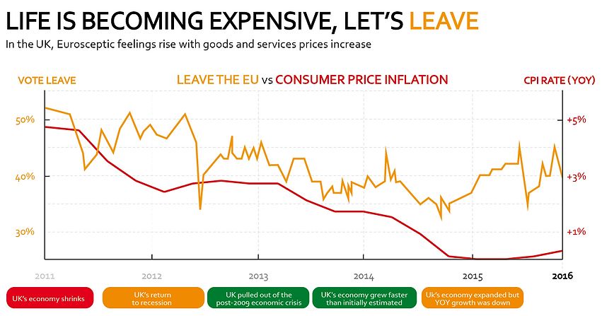 infographic data visualisation leave the eu referendum CPI price inflation