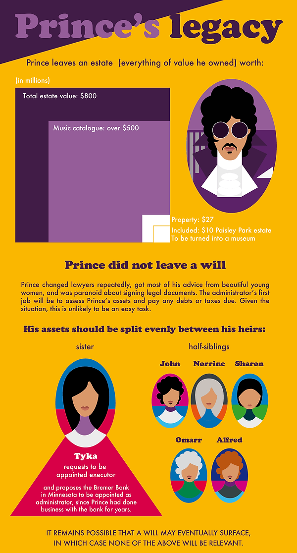 infographic data visualisation law prince heritage will testament