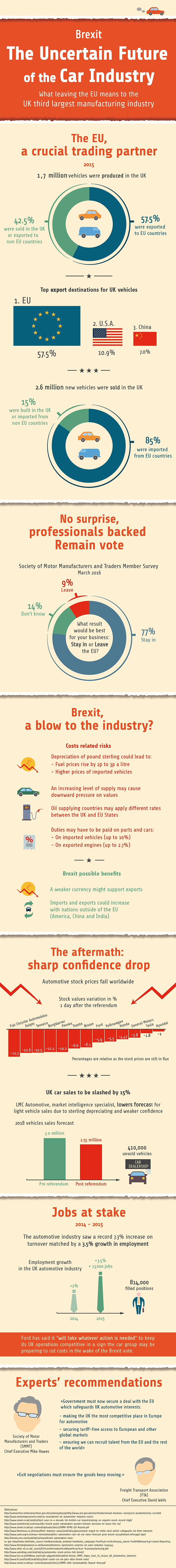 infographic data visualisation automotive industry brexit consequence