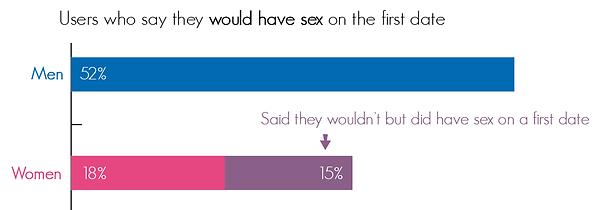 infographic data visualisation online app dating tips men women