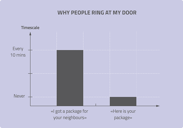 infographic data visualisation people ring door nothing funny chart fun graph